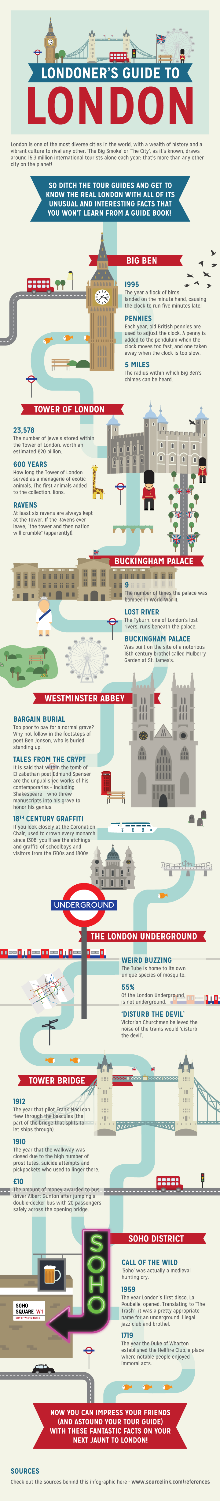 #Infographic: Londoner's guide to London