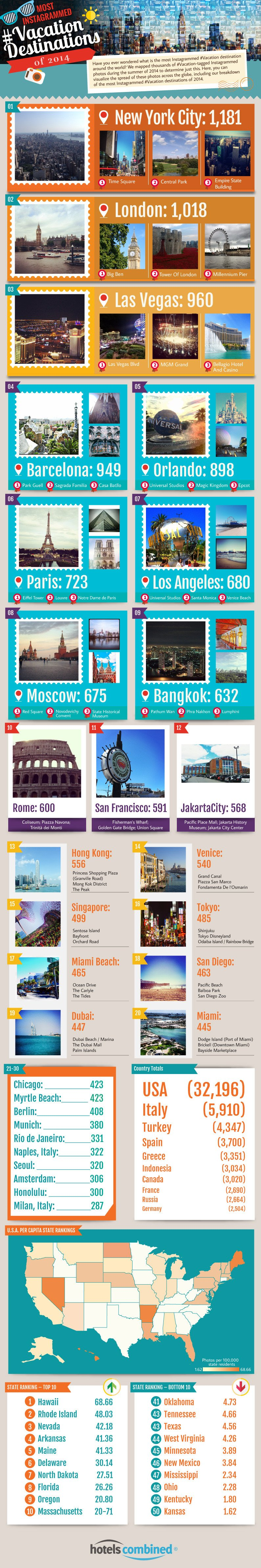 Top Vacation Destinations on Instagram