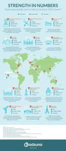 Find out how many people does it take to build a famous construction! Interesting #infographic