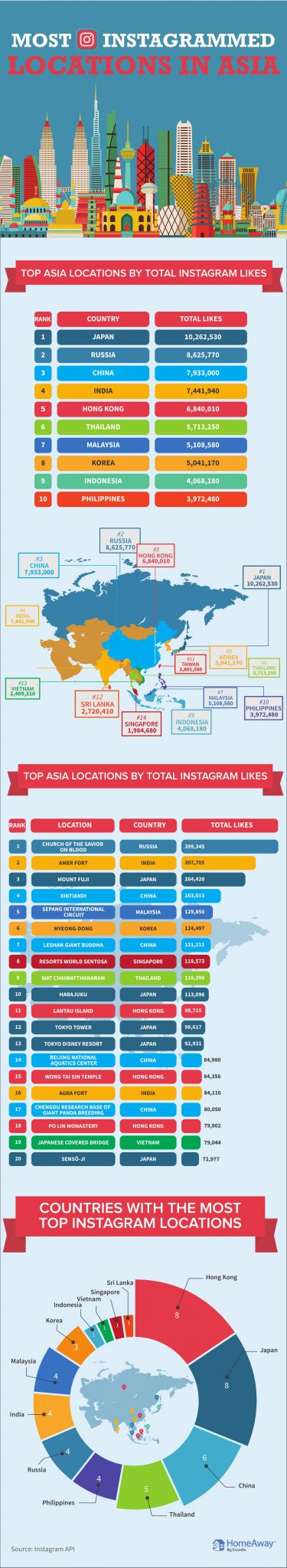 Top Places in Asia by Instagram Likes infographic