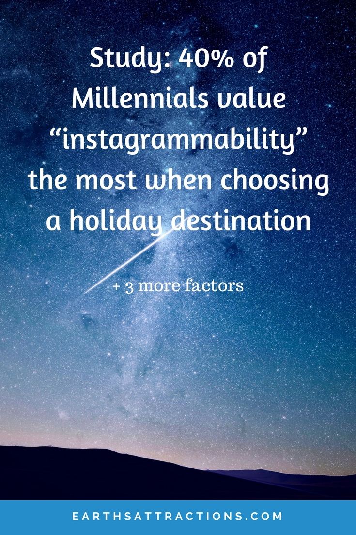 "Travel Study: 40% of Millennials value ""instagrammability"" the most when choosing a holiday destination  + 3 more factors"