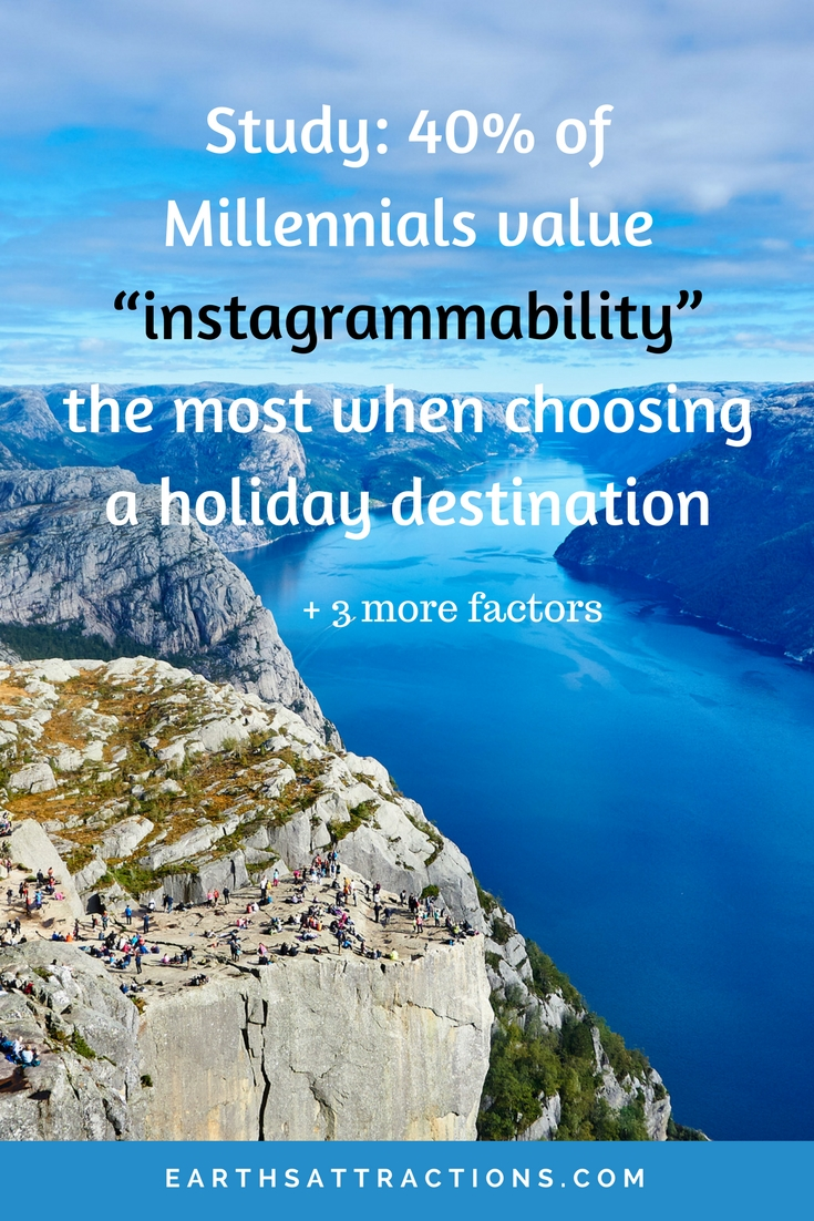 "Travel Study: 40% of Millennials value ""instagrammability"" the most when choosing a holiday destination"