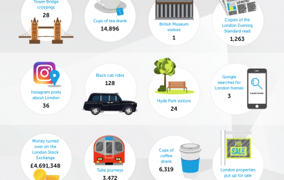 What happens in London every minute (infographic)