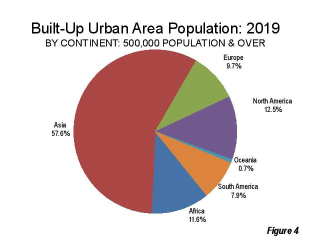 World population by continent - built-up urban areas population