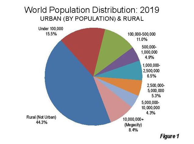 Распределение населения мира Крупнейшие города мира Крупнейшие города мира world population distribution