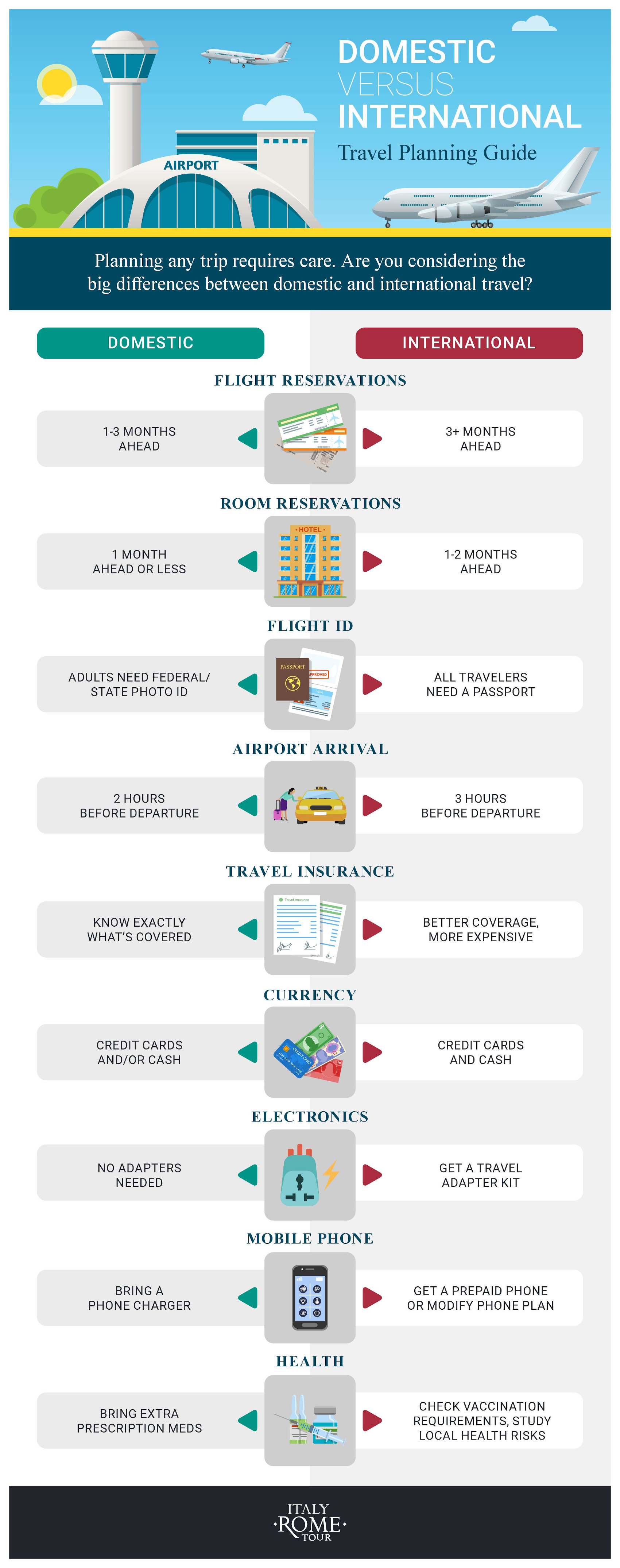 Domestic vs International Travel
